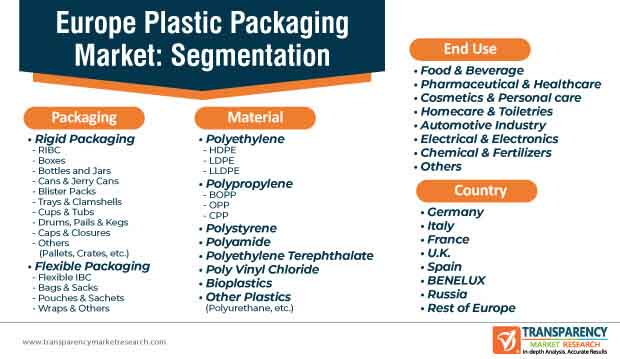 europe plastic packaging market segmentation