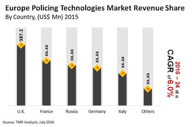 europe-policing-technologies-market