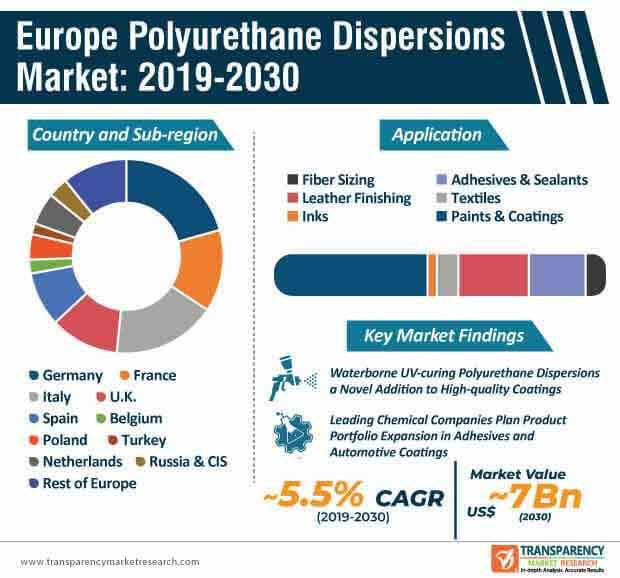 Europe Polyurethane Dispersions  Market Insights, Trends & Growth Outlook