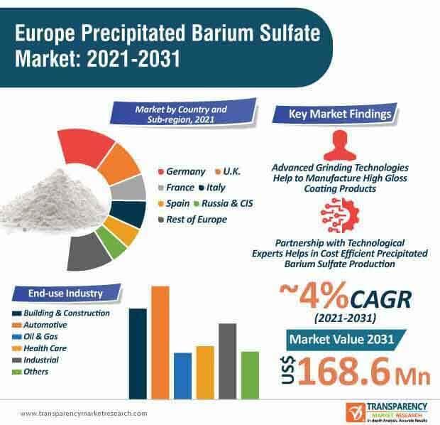 europe precipitated barium sulfate market infographic