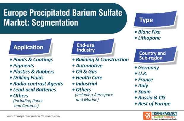 europe precipitated barium sulfate market segmentation