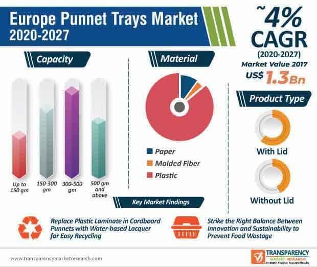 europe punnet trays market infographic