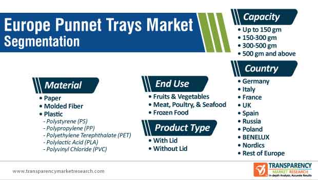 europe punnet trays market segmentation