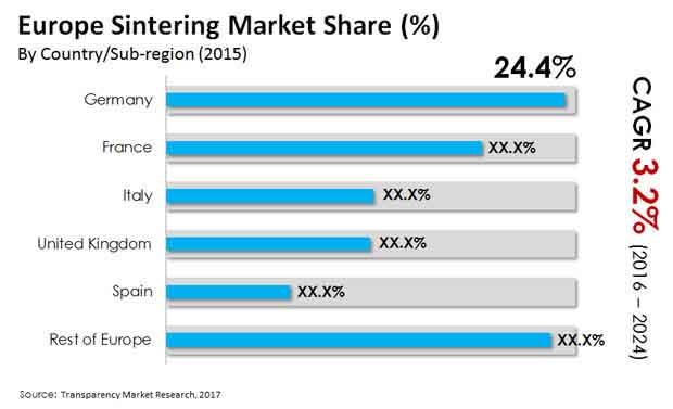 europe sintering market
