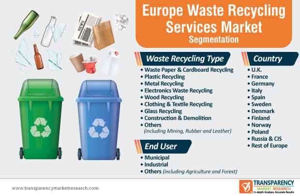 europe waste recycling services market segmentation