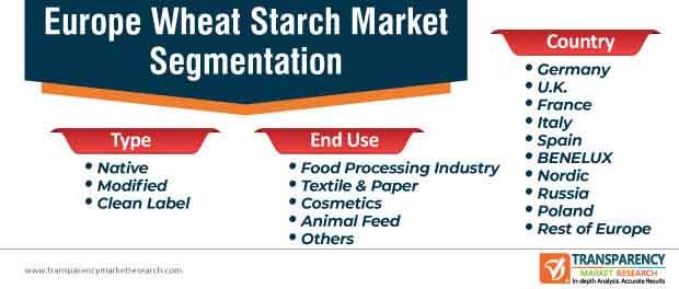 europe wheat starch market segmentation