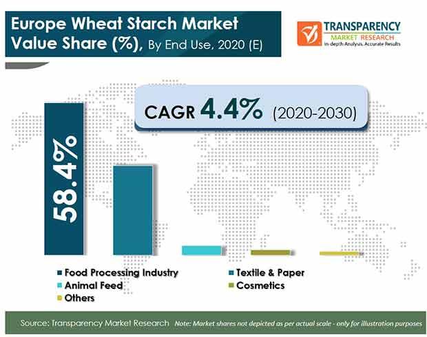 europe wheat starch market