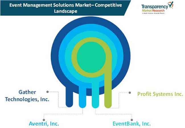 event management solutions market 01