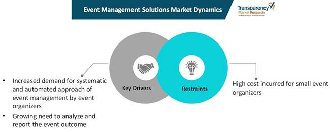 event management solutions market