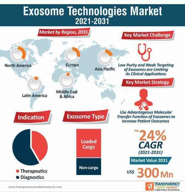 exosome technologies market infographic