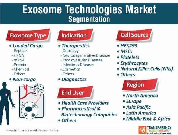 exosome technologies market segmentation