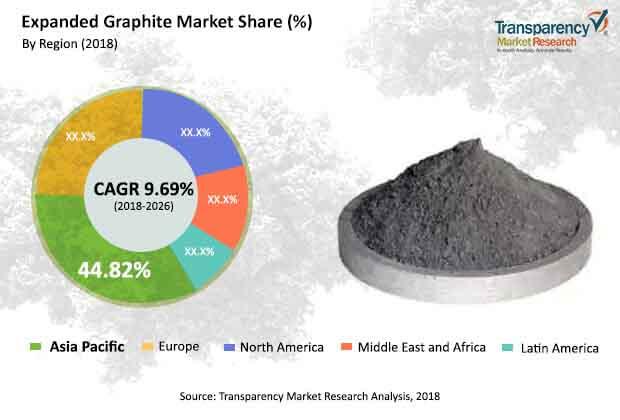 expanded graphite market