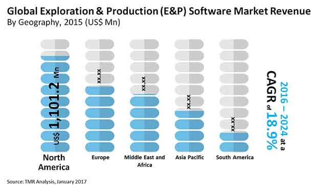 exploration production software market