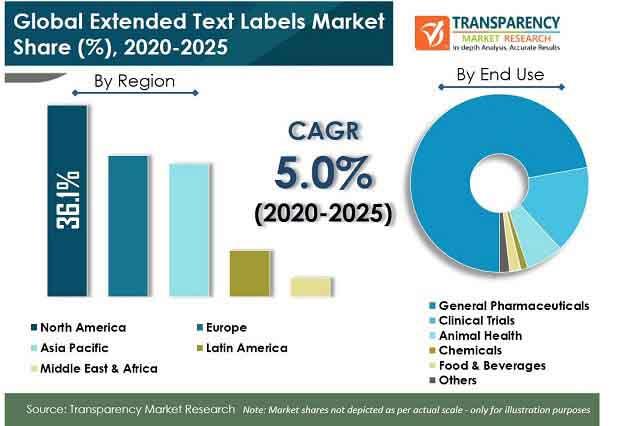 extended text labels market pr
