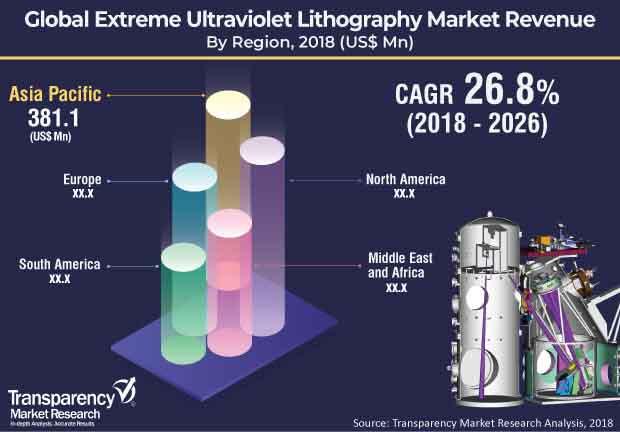 extreme-ultraviolet-lithography-market.jpg