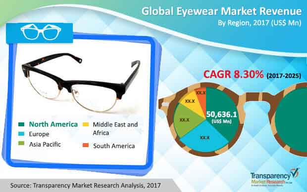 0257547cd7 Eyewear Market - Global Industry Analysis