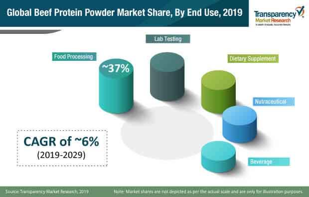 fa chart global beef protein powder market