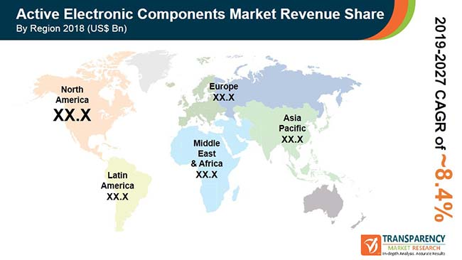 fa global active electronic components market