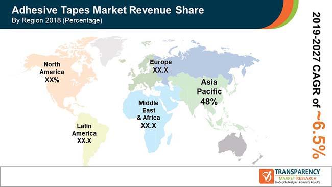 fa global adhesive tapes market