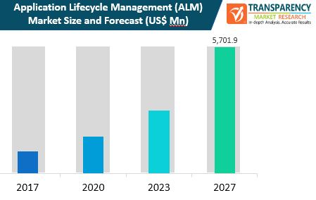 Application Lifecycle Management (ALM)  Market Insights, Trends & Growth Outlook