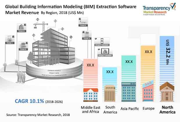 fa global building information modeling extraction software market