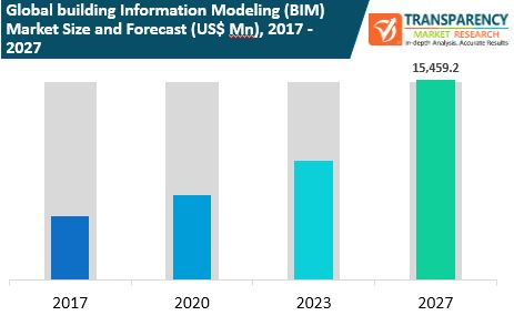 fa global building information modeling market