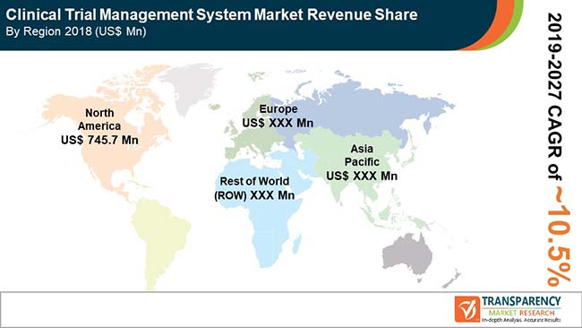fa global clinical trial management system market