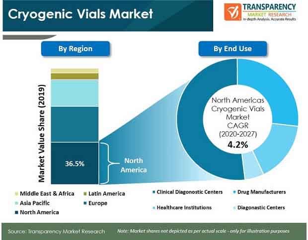 Cryogenic Vials  Market Insights, Trends & Growth Outlook