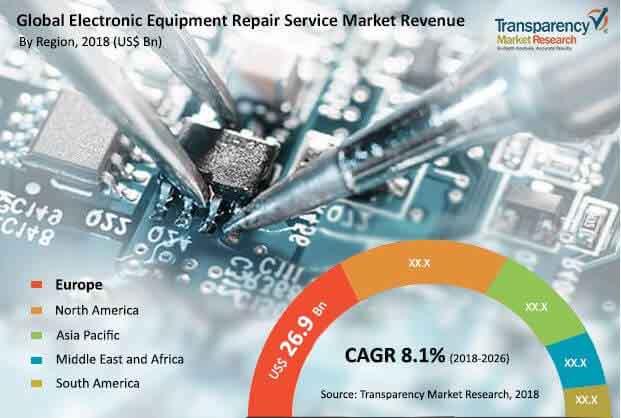 fa global electronic equipment repair service market
