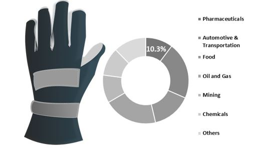 fa global industrial gloves market