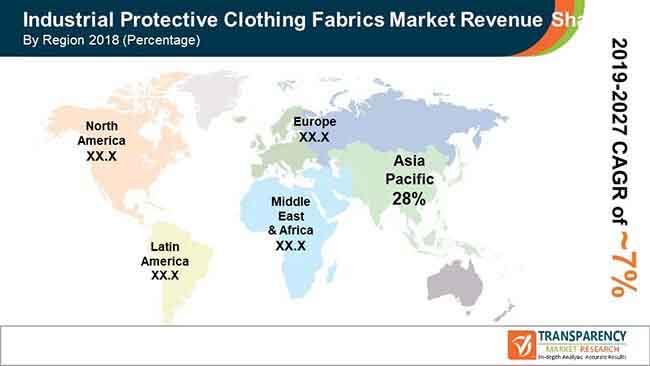 fa global industrial protective clothing fabrics market