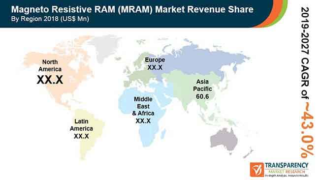 Magneto Resistive RAM (MRAM)  Market Insights, Trends & Growth Outlook
