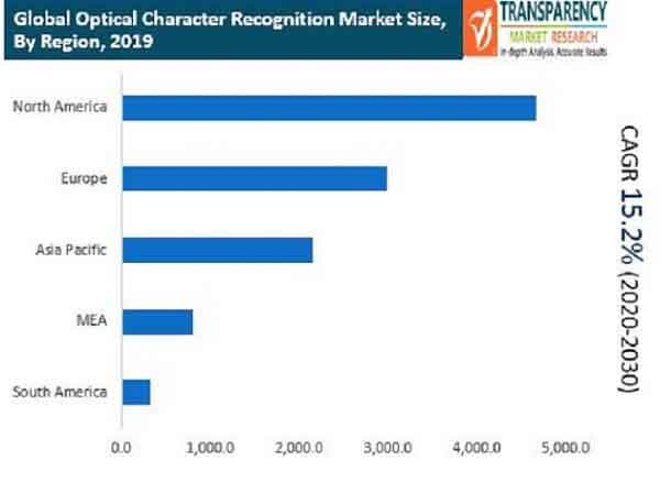 Optical Character Recognition  Market Insights, Trends & Growth Outlook