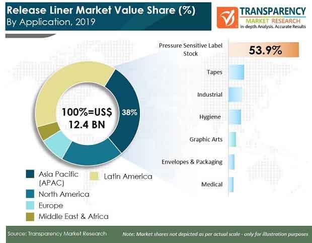 fa global release liner market
