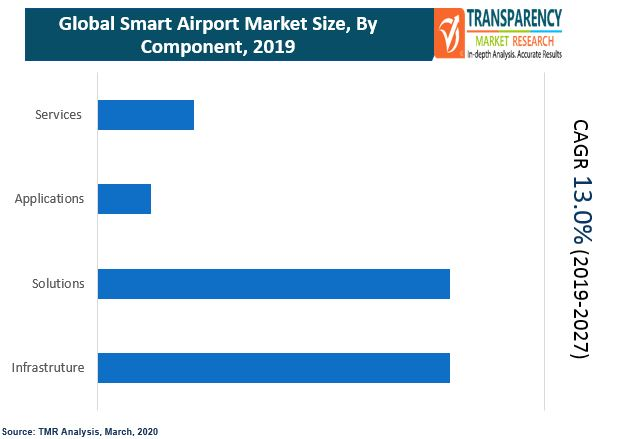 fa global smart airports market