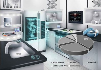 Smart Kitchen Appliances  Market Insights, Trends & Growth Outlook