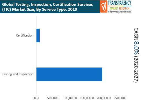 fa global testing inspection certification services market