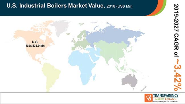 US Industrial Boilers  Market Insights, Trends & Growth Outlook