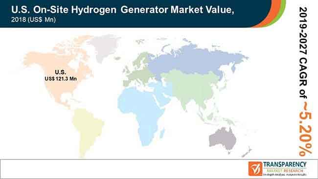 fa global us on site hydrogen generator market