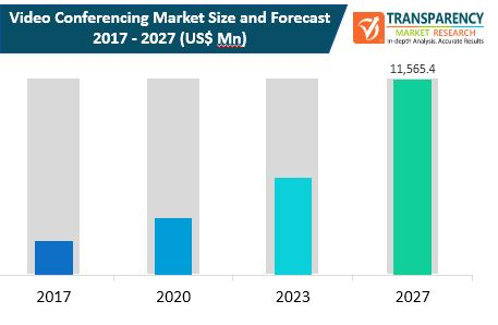 Video Conferencing  Market Insights, Trends & Growth Outlook