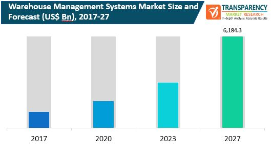 fa global warehouse management systems market