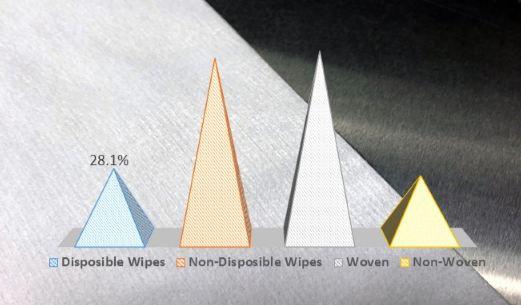 fa global wipes market