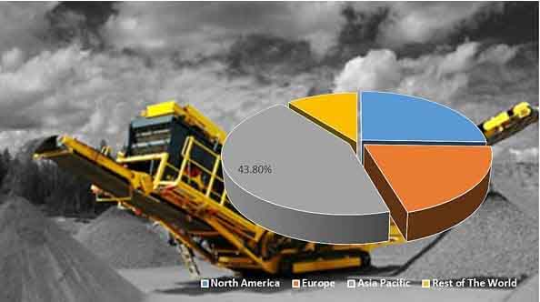 Mobile Crushers and Screeners  Market Insights, Trends & Growth Outlook