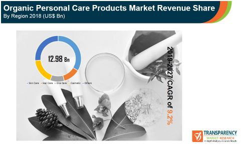 Organic Personal Care  Market Insights, Trends & Growth Outlook