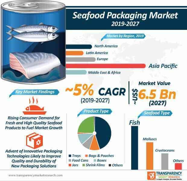 Seafood Packaging  Market Insights, Trends & Growth Outlook