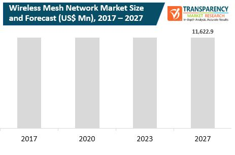 fa wireless mesh network market