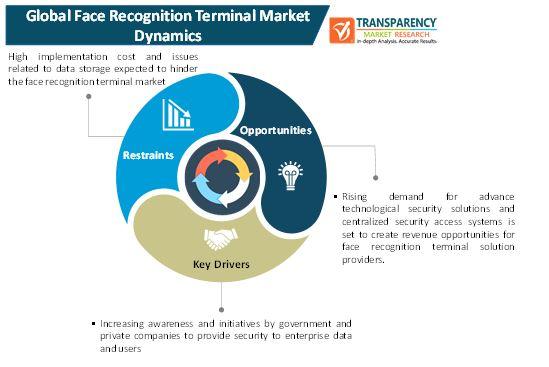 face recognition terminal market 1