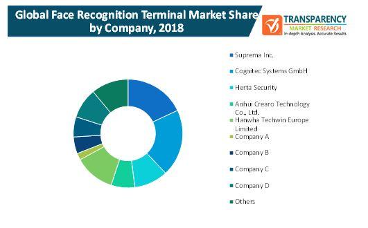 face recognition terminal market 2
