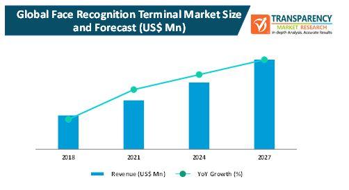 face recognition terminal market