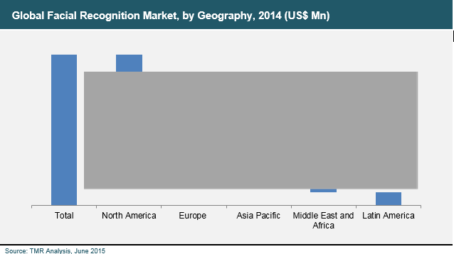 facial-recognition-2015-market